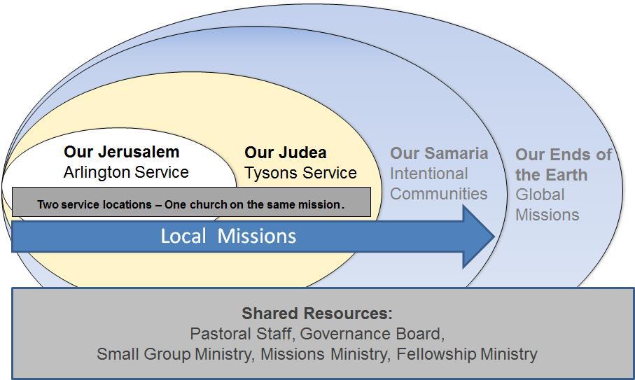 Missions Chart